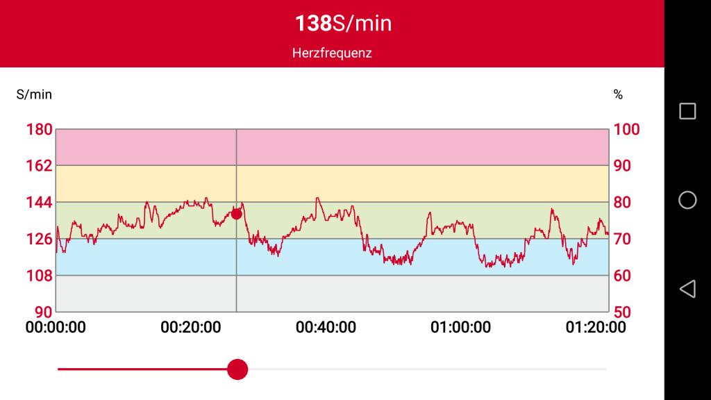 Herzfrequenz Training 9.5.17