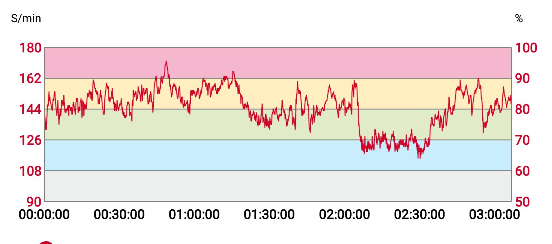 Camburg Herzfrequenzverlauf